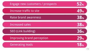 Content marketing: Podpořte prodej tvorbou kvalitního obsahu
