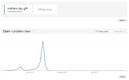 Google Trends pro Den matek