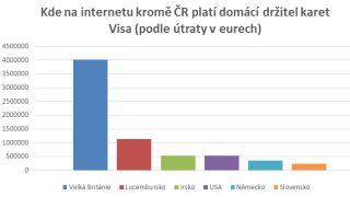 Kam unikají a odkud přitékají peníze českých e-shopů