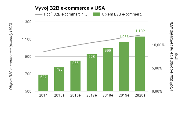 Graf růstu B2B trhu v USA