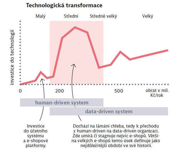 Technologická transformace
