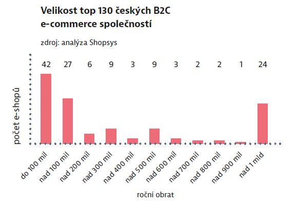 Velikost top 130 českých B2C e-commerce společností