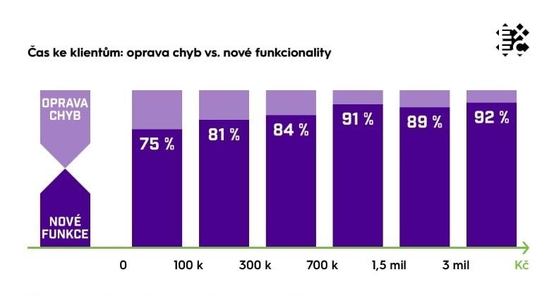 Vyšší investice do vývoje snižují četnost a cenu oprav