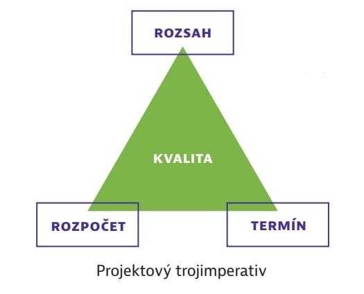 Projektový trojimperativ
