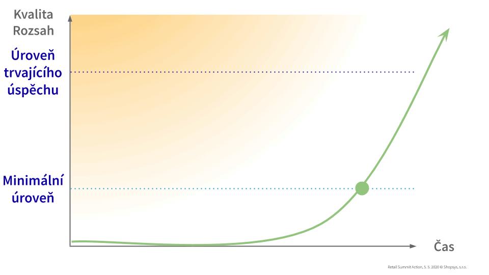 Typický vývoj vstupu do e-commerce