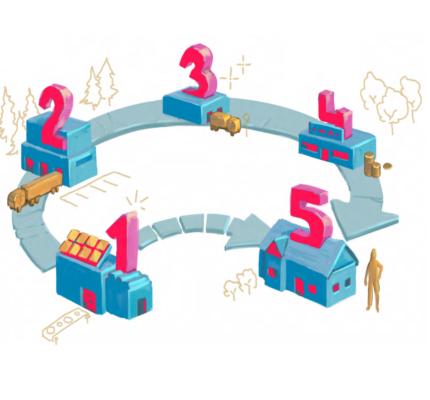 Transformace a digitalizace dodavatelských řetězců