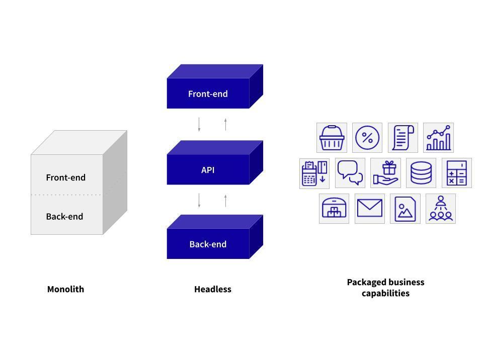Architektura e-commerce systému