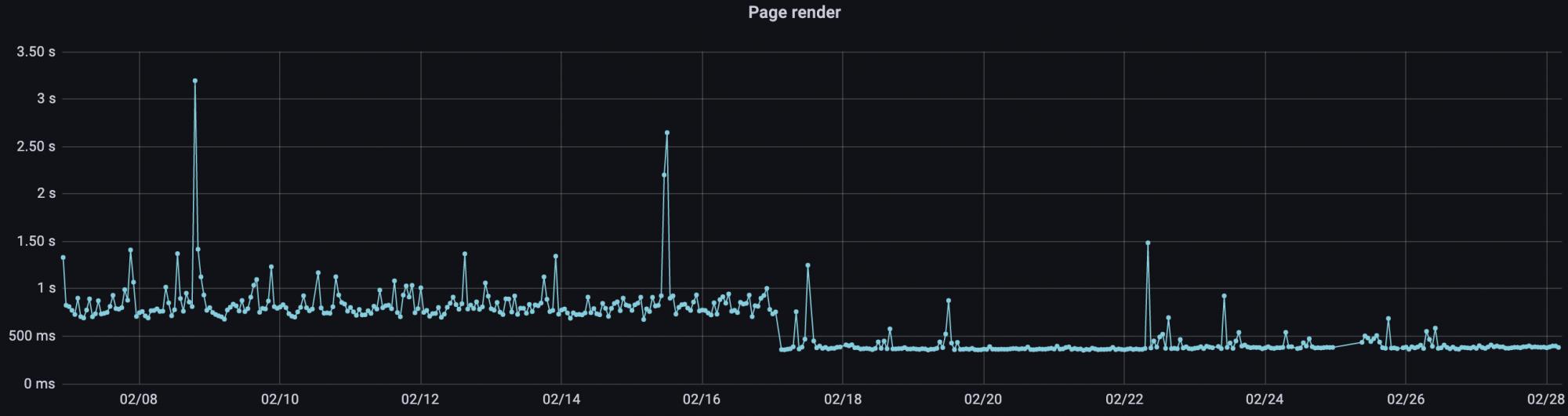 Graf zrychlení TTFB po implementaci redis cache dne 17. 2. 2021